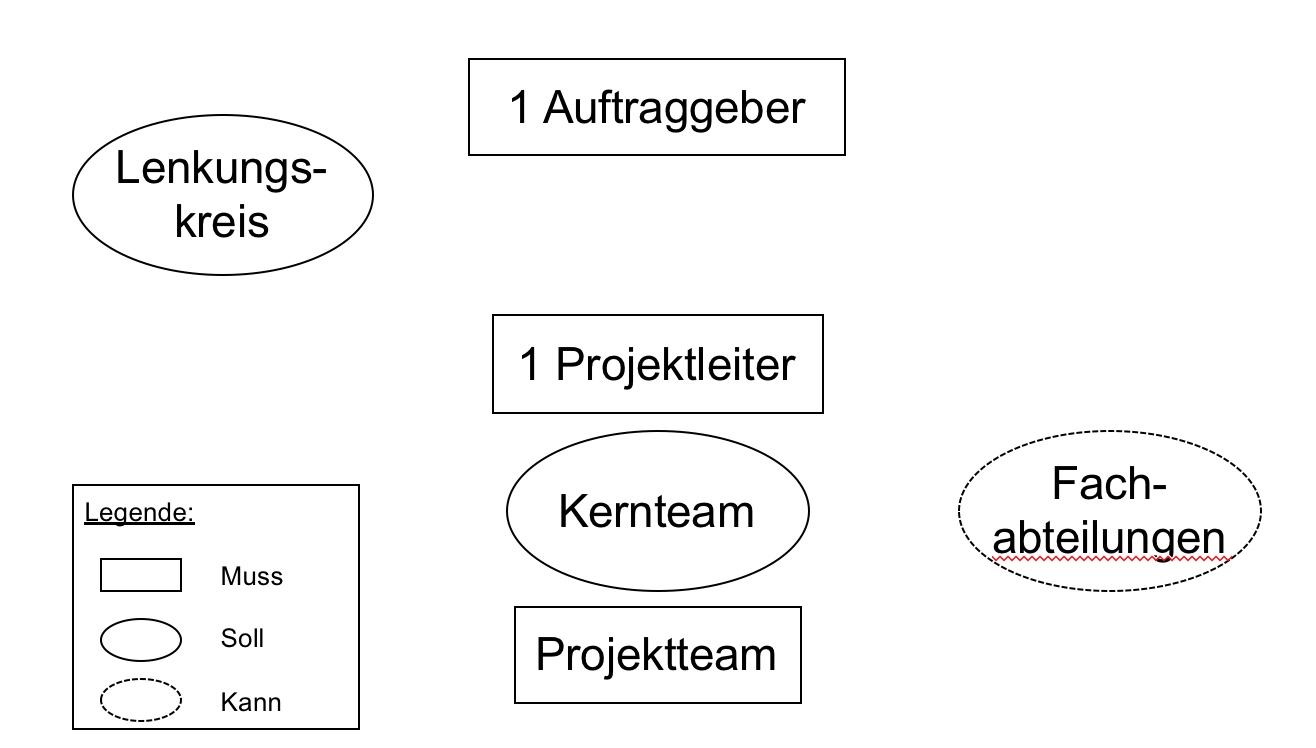 Die richtige Projektorganisation für Ihr Unternehmen - Dr. Blaschka ...